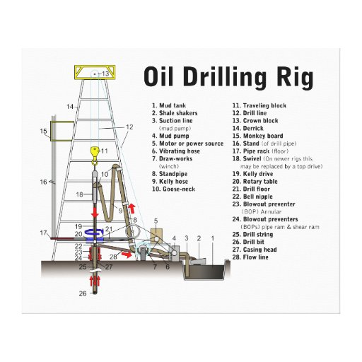 diagram of an oil drilling rig tower stretched canvas