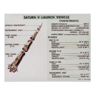 Diagram of Saturn V Launch Vehicle Print
