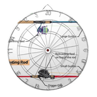 Diagram of spinning rod and baitcasting rod vector dartboard