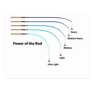 Diagram power of the fishing rod characteristics postcard