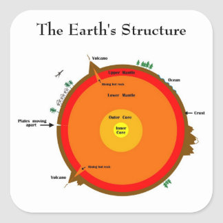 Earth's structure sticker