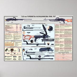 educational posters - PK machine gun