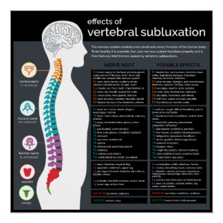 Effects of Vertebral Subluxation Chiropractic Poster