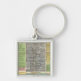 Electoral and Sovereign Houses  of Germany Keychain