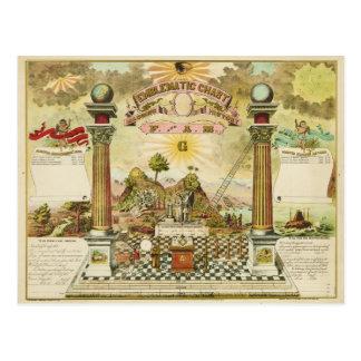 Emblematic Chart and Masonic History of FAM Postcard