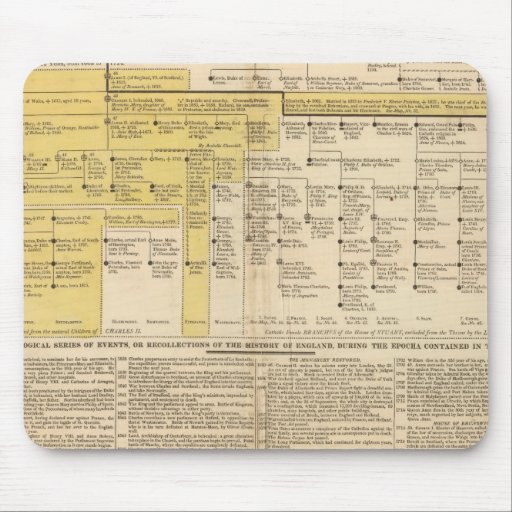 England from 1485 to 1815 mouse pad