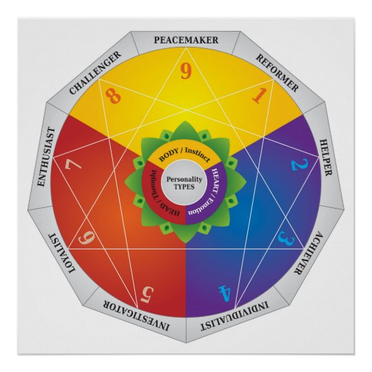 Enneagram Personality Types Map Chart Colours Zazzle