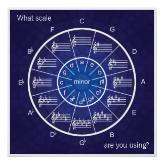 Everything to Scale with the Circle of Fifths Perfect Poster