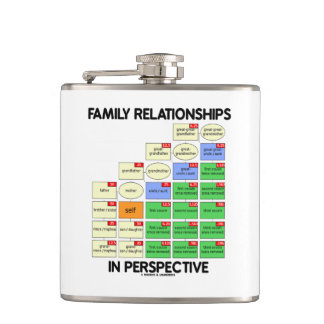 Family Relationships In Perspective Genealogy Hip Flask