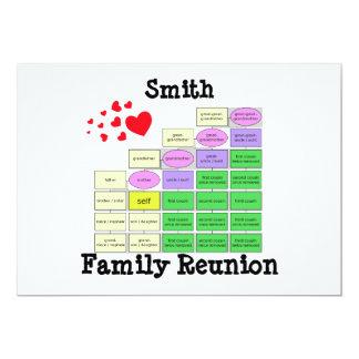 Family Reunion Card