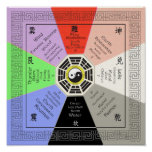 Feng Shui Bagua with Correspondences Full Colour Poster