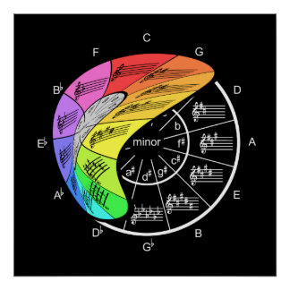 Flexible Circle of Fifths Peels Away Poster