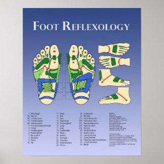 Foot Reflexology chart - Blue