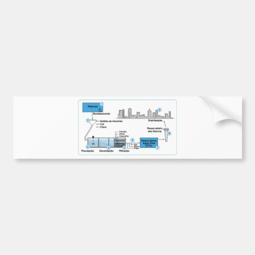 foto_botao_12a2 graphical project water treatment bumper sticker