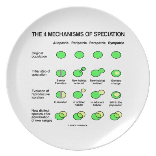 Four Mechanisms Of Speciation (Evolution) Plate