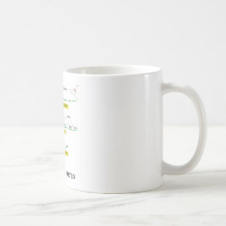 From Gene To Protein Coffee Mug