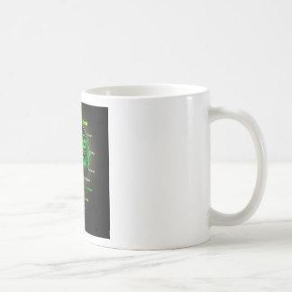 Garden of Eden Coffee Mugs