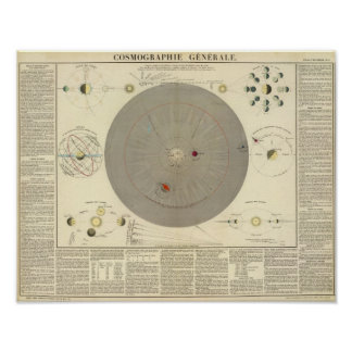 General Cosmographia, Solar System Map Poster