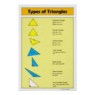 Geometry Poster: Types of Triangles Poster