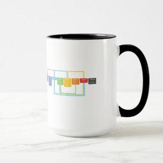 Git Cheat Sheet Mug