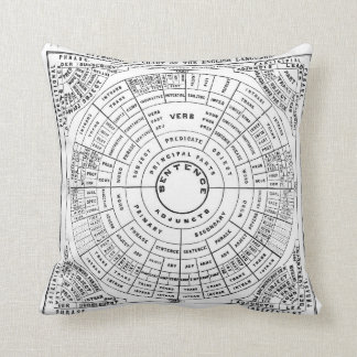 Grammar Wheel. Etymological chart of the English l Throw Pillow