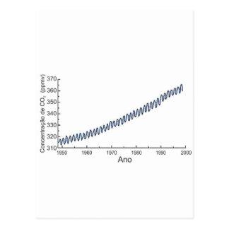 Graphical CO2CONCENTRA with the concentação of Co2 Postcard