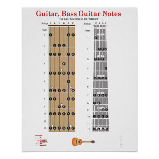 Guitar and Base Guitar Fret Board Poster w/ Notes