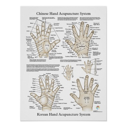 Hand Acupuncture Points Therapy Poster