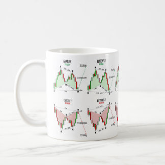 Harmonic trading patterns mug
