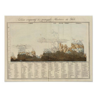 Heights of the World Poster