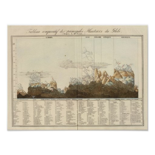Heights of the World Print