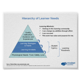 Hierarchy of Learner Needs by Mindset Works Poster