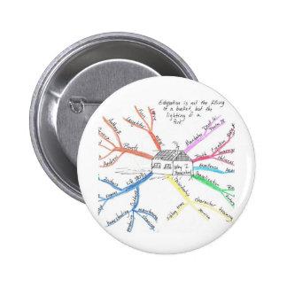Homeschool MindMap Pinback Buttons