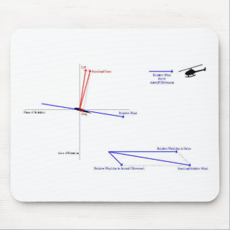 How Helicopter Flight Works Mouse Pad