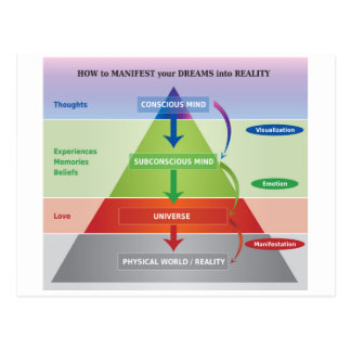 How to Manifest your Dreams into Reality Diagram Postcard