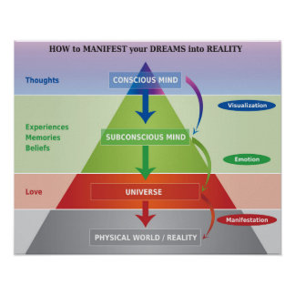 How to Manifest your Dreams into Reality Diagram Poster
