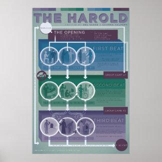 Improv Form: The Harold Poster