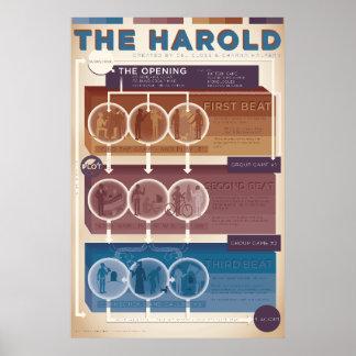Improv Form: The Harold (warm) Poster