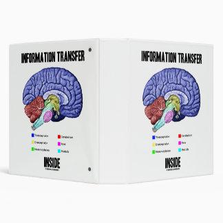 Information Transfer Inside Brain Anatomy Humor 3 Ring Binder