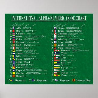 International Alpha-Numeric Code Chart