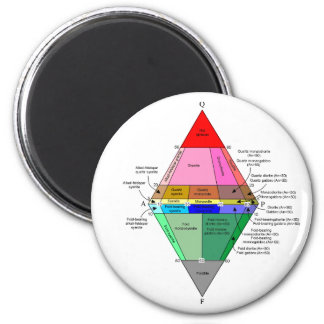 IUGS diagram Magnet