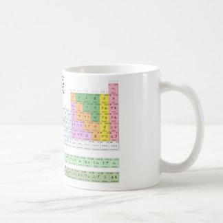 Japanese periodic table coffee mug