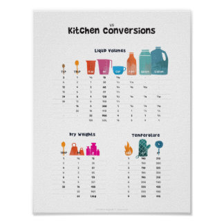 Kitchen Conversion Chart Poster