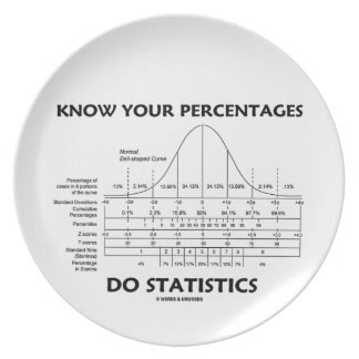 Know Your Percentages Do Statistics (Stats Humor) Party Plate