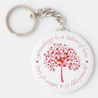 Labor of Love Tree Keychain