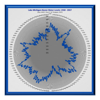 Lake Michigan-Huron Water Levels: 1918-2017 Chart