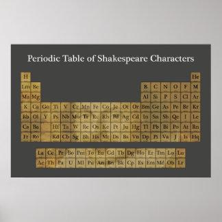Le Tableau périodique des caractères de Shakespear Poster