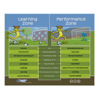 Learning Zone vs Performance Zone Poster