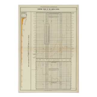 lithographed charts of Finance and commerce Poster