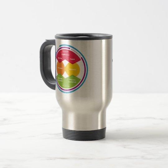 Logic Model Travel Mug